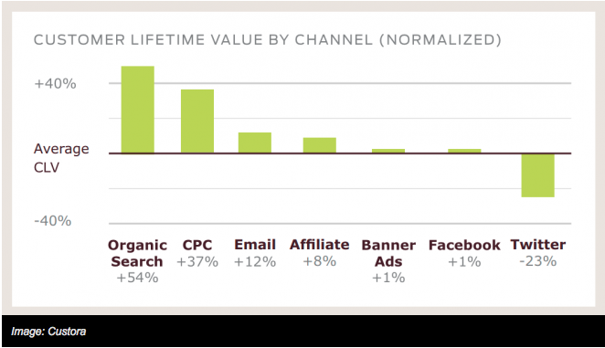 Customers on Facebook and Organic Search